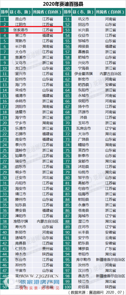 张家港一个村有多少gdp_划分为9个地区的苏州