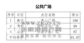 快看,张家港金港公共广场、商业大街、网吧文明指数排名来啦!