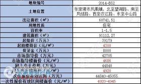 张家港凤凰镇挂牌1宗宅地,起拍楼面价4300元/�O,预计10月22日出让
