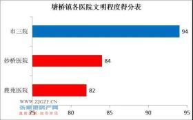 张家港塘桥市第三人民医院、妙桥医院、鹿苑医院3家医院得分如下
