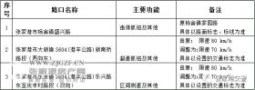 张家港市公安局交通警察大队调整以下点位电子抓拍设备,具体如下
