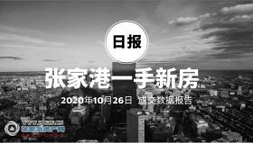 2020年10月26日张家港新房成交数据总计93套 悦颂云庭(绿色悦颂云庭)成交18套,位居第一