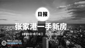 2020年11月6日张家港新房成交数据总计25套,朗诗乐府(荟乐雅园)成交16套,位居第一