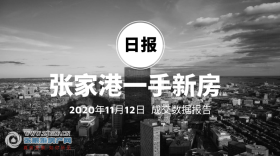 2020年11月12日张家港新房成交数据总计77套,滨河云�Z花园(金辉滨河云�Z)成交17套,位居第一