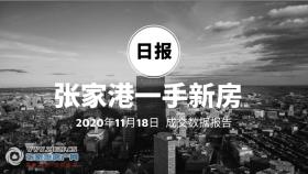 2020年11月18日张家港新房成交数据总计33套,�Z悦澜庭(中骏世界城)成交19套,位居第一