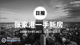 2020年11月26日张家港新房成交数据总计76套,城央壹号(瑞城茗苑)成交20套,位居第一