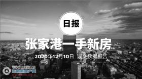 2020年12月10日张家港新房成交数据总计114套,�Z悦澜庭(中骏世界城)成交76套,位居第一