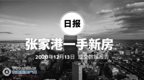 2020年12月13日张家港新房成交数据总计79套,�Z悦澜庭(中骏世界城)成交27套,位居第一
