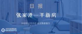 2020年12月25日张家港新房成交数据总计129套,璞樾名邸(暨阳府)成交18套,位居第一