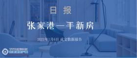 2021年1月6日张家港新房成交数据总计25套,瑞城名苑(城央壹号)成交9套,位居第一