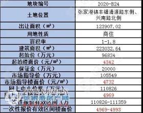 起拍楼面价4342元/�O!张家港锦丰挂牌1宗商住地,将于2月20日出让