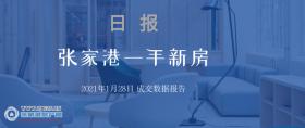 2021年1月28日张家港新房成交数据总计11套 玖�Z花园(玖珑台)成交4套,位居第一