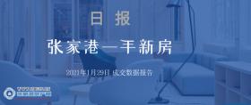 2021年1月29日张家港新房成交数据总计142套 艾庐(保利艾庐 )成交13套,位居第一