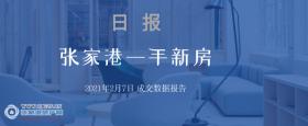 2021年2月7日张家港新房成交数据总计40套 �Z悦澜庭(中骏世界城)成交7套,位居第一