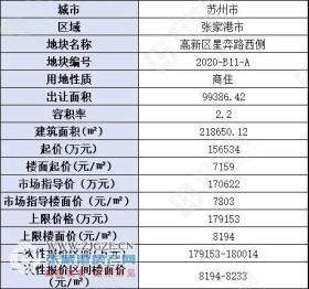起始楼面价7159元/�O,张家港高新区挂牌1宗商住地,预计8月26日出让
