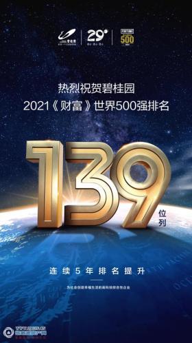 碧桂园世界500强最新排名升至139位,连续五年实现攀升